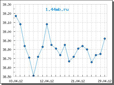 график курс евро за 2012 год